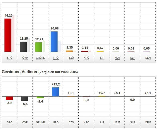 Wien Gemeinderatswahl 2010
